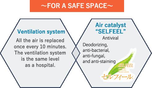 Ventilation system, Air catalyst SELFEEL